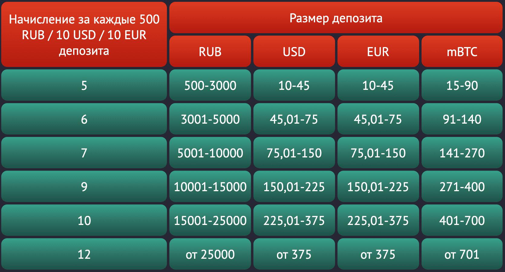 Особенности Pin-up casino